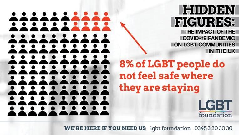 LGBT Foundation figures