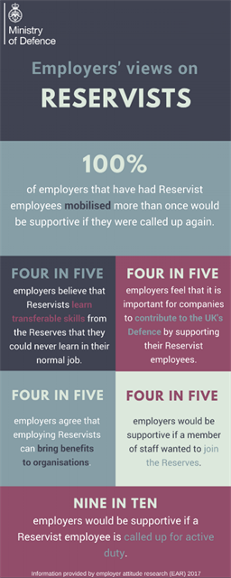 Employer's views on reservists