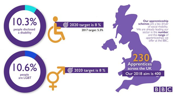 Image of statistics for How the BBC is reflecting the UK of today: 10.3% of people disclosed a disability; 2020 target is 8%. 2017 target is 5.3%. 10.6% people are LGBT; 2020 target is 8%. Our Apprentice schemes are a key driver of social mobility. We are already leading our sector in the number and the range of apprenticeships we offer at BBC.