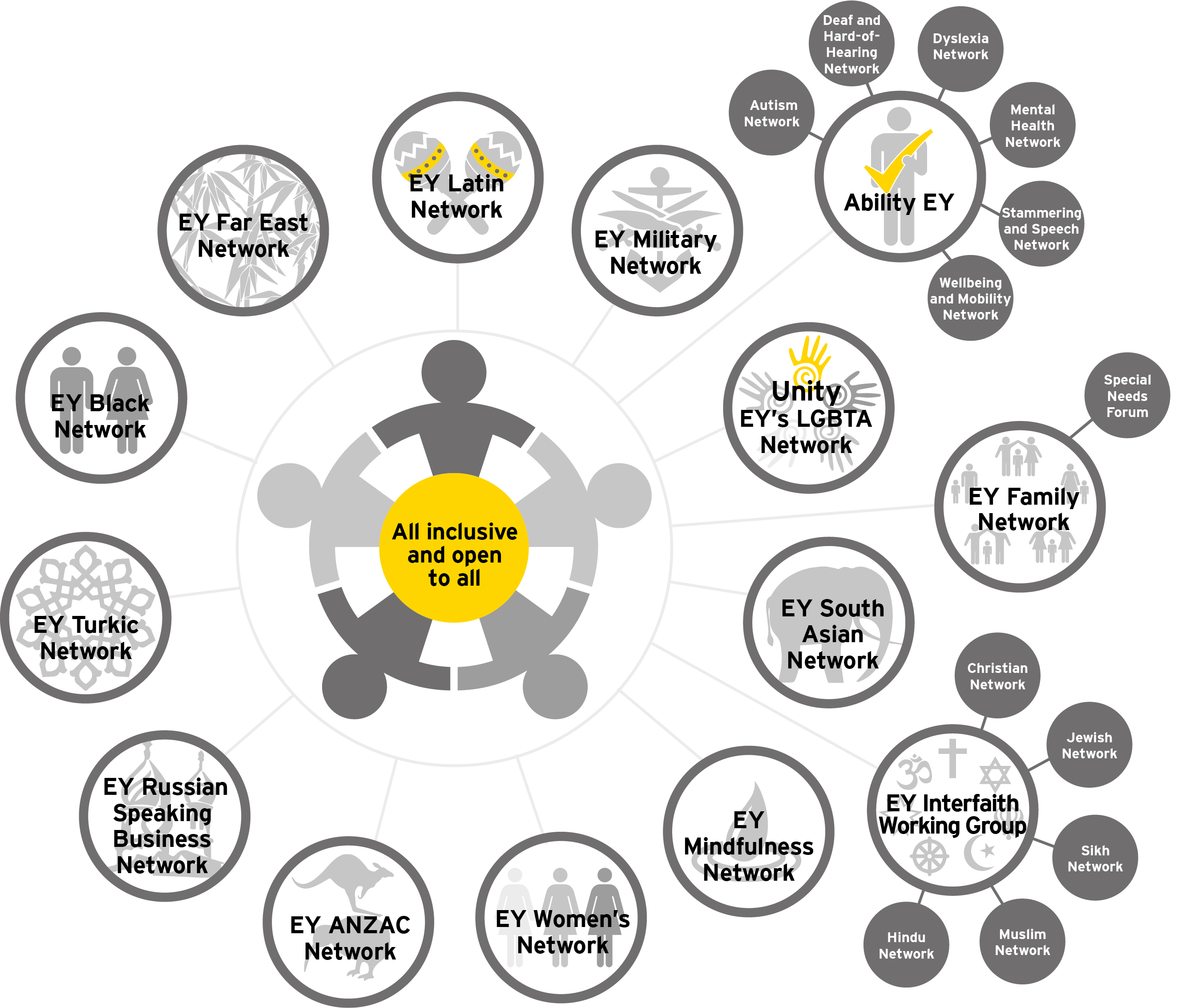 Image of a list of EY staff network groups, including Interfaith, LGBTA and Ability