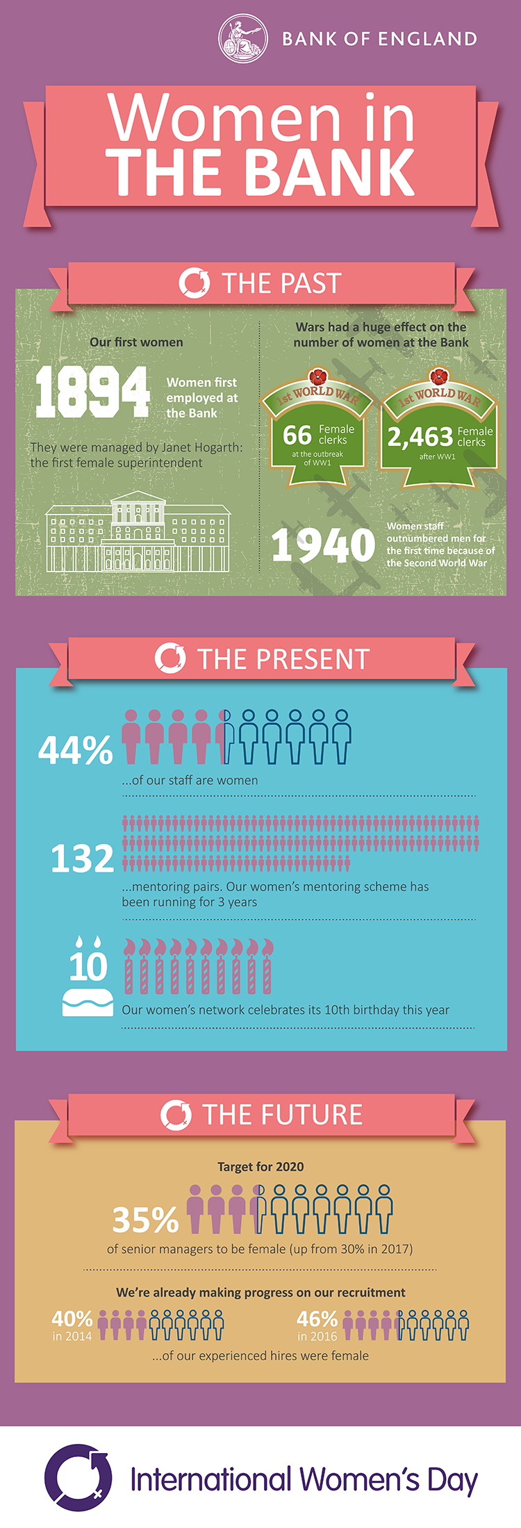 Image of infographic: The Past. Our First Woman: 1894 Women first employed at the Bank. They were managed by Janet Hogarth: the first female superintendent. Wars had a huge effect on the number of women at the Bank. 1st World War: 66 Female clerks at the outbreak of WW1. 1st World War 2463 Female Clerks after WW1. The Present. 44% of our staff are women (stick images of women filled to 44%). 132 mentoring pairs. Our women's mentoring scheme has been running for 3 years (132 stick images of women). Our Women's network celebrates its 10th birthday this year (Image of 10 integrated into a birthday cake with birthday candles). The Future. Target for 2020: 35% of senior managers to be female (up from 30% in 2017) (image of female stick figures filled to 35%). We're already making progress on our recruitment. 40% in 2014 of our experienced hires were female (female stick figures filled to 40%). 46% in 2016 of our experience hires were female (female stick figures filled to 46%)