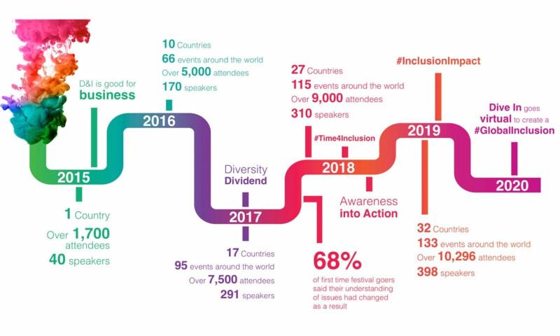 dive in 2020 roadmap