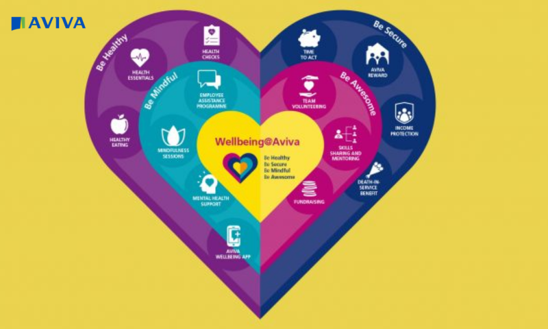 Aviva Wellbeing heart