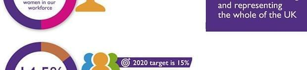 Image of BBC Diversity and Inclusion Census. How we're reflecting and representing the whole of the UK. 48.2% of women in our workforce; 2020 target is 50%. 14.5% balck, Asian and other ethnic minority; 2020 target is 15%. 2017 target is 14.2%