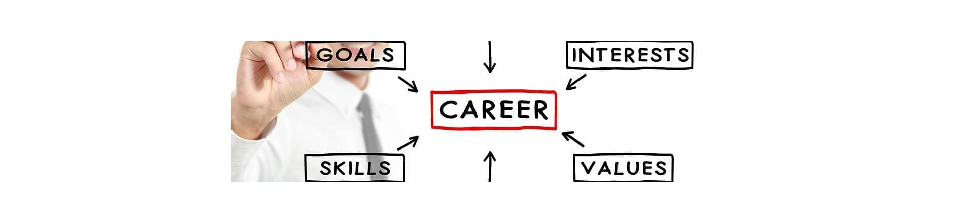 Spider Diagram with Careers in the middle and arrows pointing towards it with words: Goals, Interests, Values and Skills