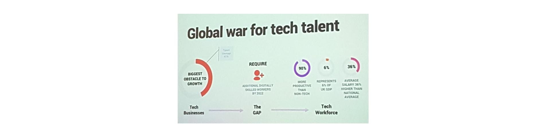 Photograph of slides at the Diversity in Tech event with words Global War for Tech Talent. On the far left a circular chart stating Biggest Obstacle to Growth with arrow stating 41% talent shortage. Centre left words: Require with an image of a stick person and plus sign beside it. Words underneath read Additional digitally skilled worker by 2022. Moving further along there is another circular diagram with 90% in the centre and words More productive than non-tech underneath. Next is another circular diagram with 9% in the middle and words Represent 6% of UK GDP underneath. Last circular diagram has 36% in the centre and words Average salary 36% higher than national average underneath. Underneath these diagrams are the words Tech Business, The Gap and Tech Workforce with arrows between them