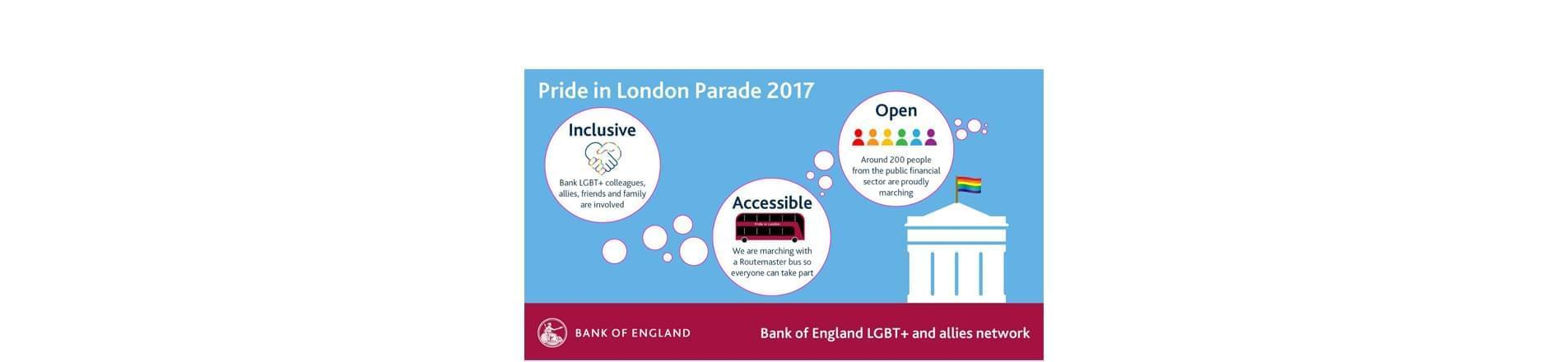 Bank of England Logo with the text 'Bank of England LGBT and allies Network. Pride in London Parade 2017. Inclusive, Bank LGBT+ colleagues, allies, friends and family are involved. Accessible, We are marching with a Routemaster bus so everyone can take part. Open, Around 200 people from the public financial sector are proudly marching.'
