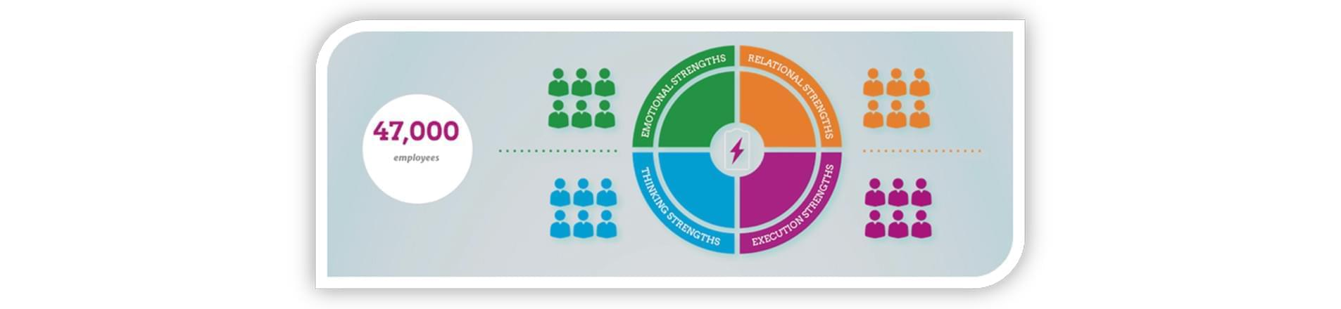 A chart showing emotional strengths, relational strengths, thinking strengths, execution strengths within a workplace