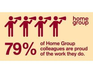 79% of Home Group Colleagues are proud of the work they do