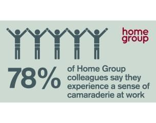 78% of Home Group colleagues say they experienced a sense of camaraderie at work